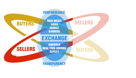 Real Time Bidding CPM Graphic